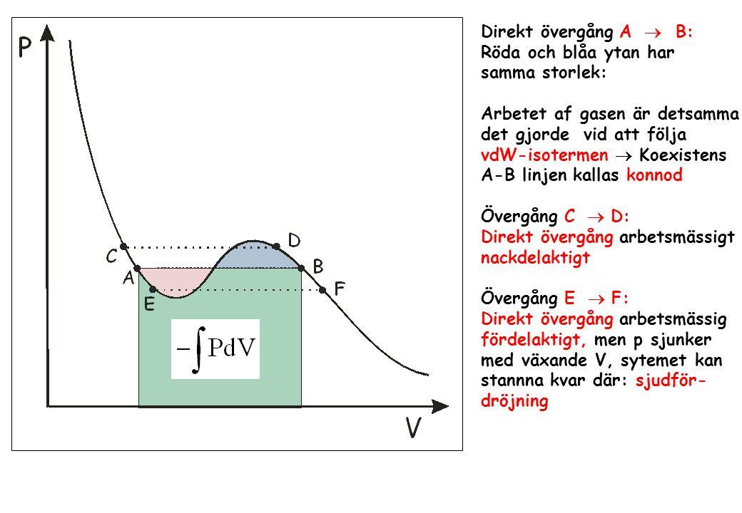 Direkt övergång A  B: Röda och blåa ytan har samma storlek: Arbetet af gasen är detsamma det gjorde vid att följa vdW-isotermen  Koexistens A-B lin