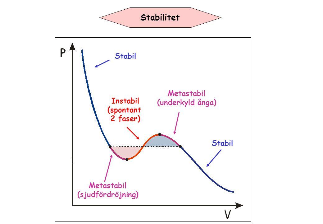 Stabilitet Stabil Metastabil (underkyld ånga) Metastabil (sjudfördröjning) Instabil (spontant 2 faser)