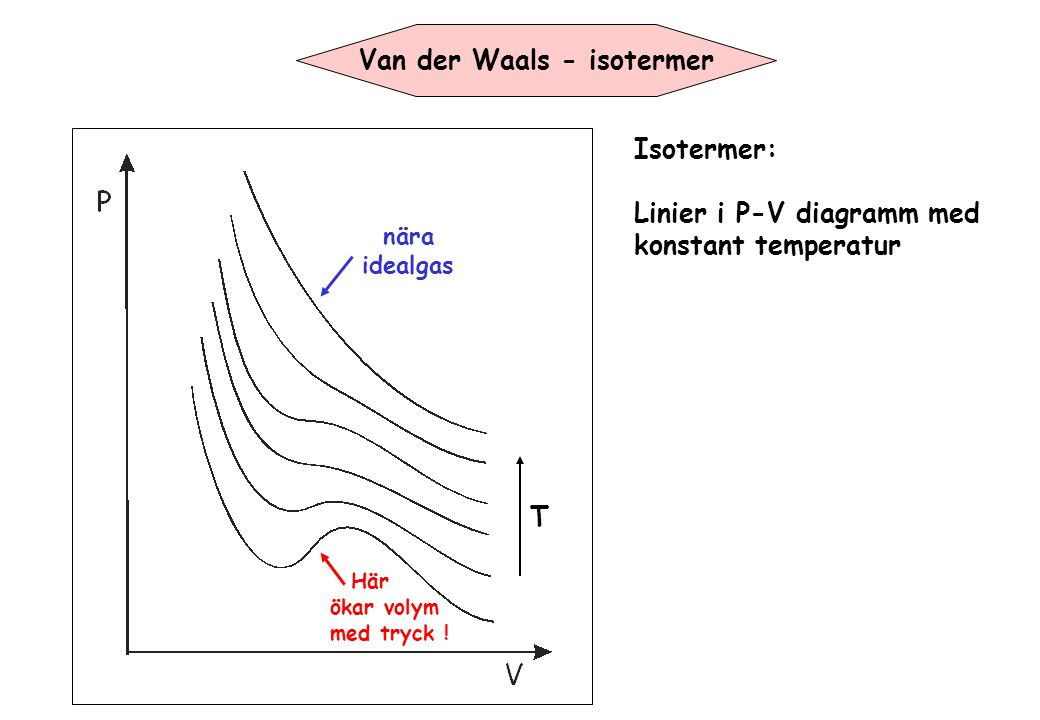 T Van der Waals - isotermer nära idealgas Här ökar volym med tryck ! Isotermer: Linier i P-V diagramm med konstant temperatur