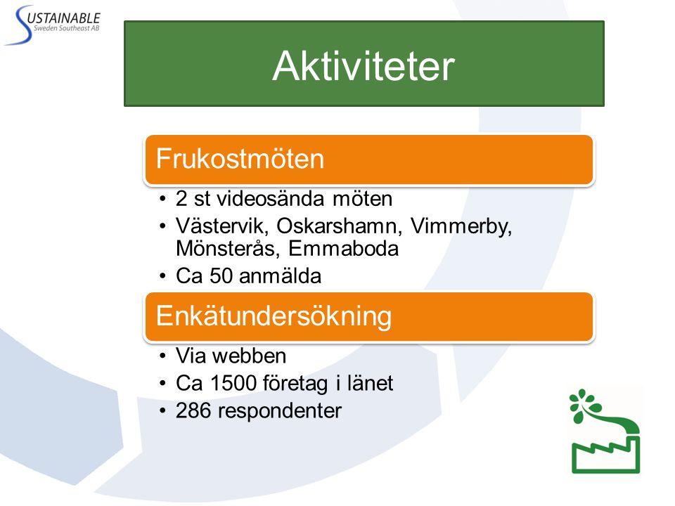 Aktiviteter Frukostmöten 2 st videosända möten Västervik, Oskarshamn, Vimmerby, Mönsterås, Emmaboda Ca 50 anmälda Enkätundersökning Via webben Ca 1500