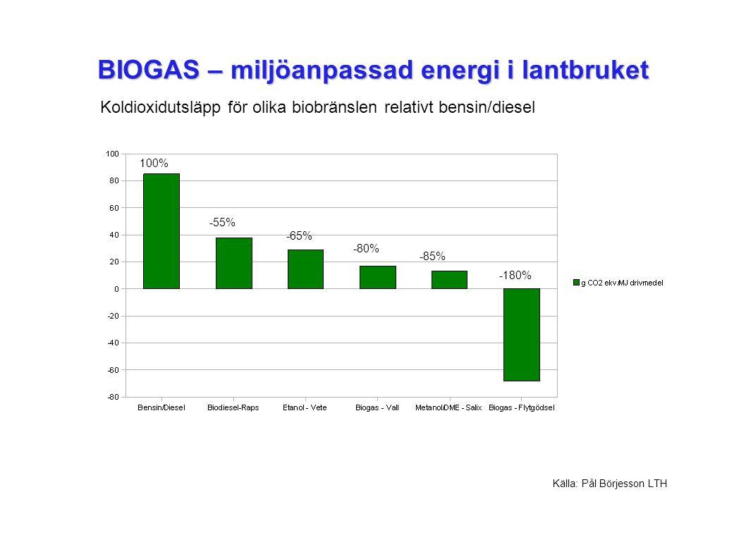 -180% 100% -55% -65% -80% -85% BIOGAS – miljöanpassad energi i lantbruket Koldioxidutsläpp för olika biobränslen relativt bensin/diesel Källa: Pål Börjesson LTH