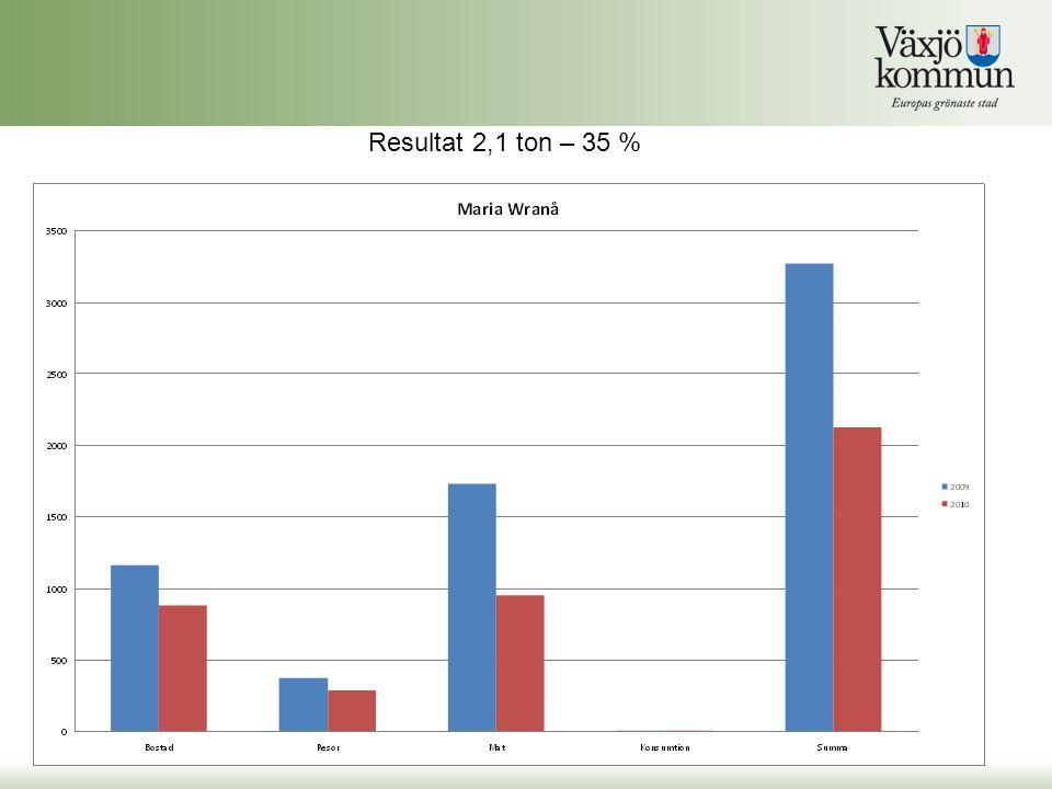 Resultat 2,1 ton – 35 %