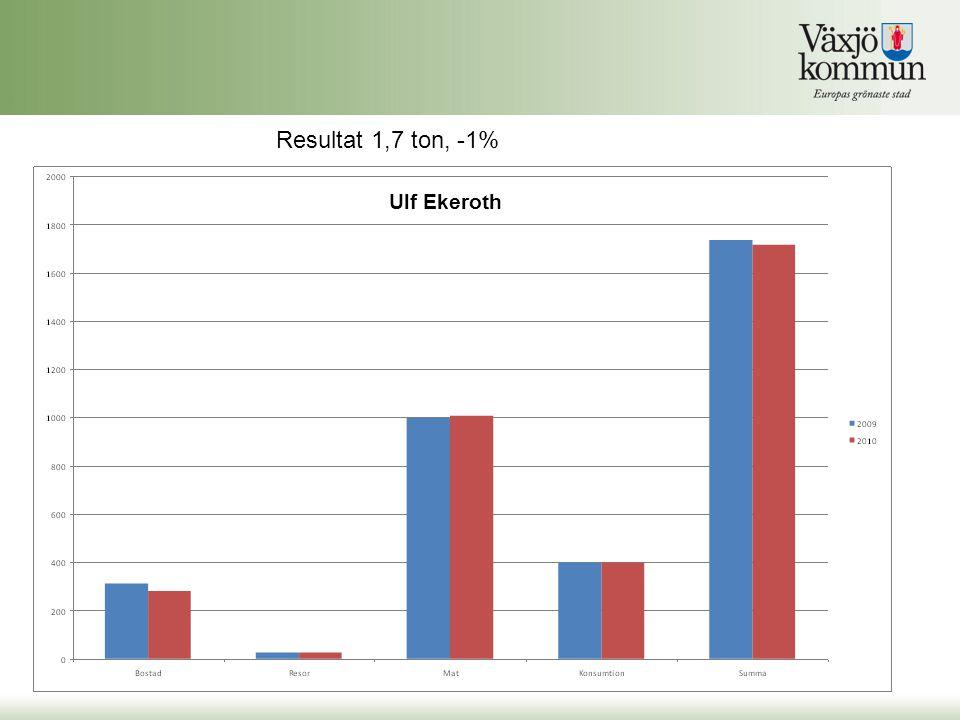 Ulf Ekeroth Resultat 1,7 ton, -1%