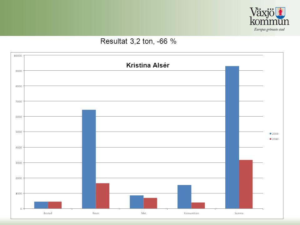 Kristina Alsér Resultat 3,2 ton, -66 %