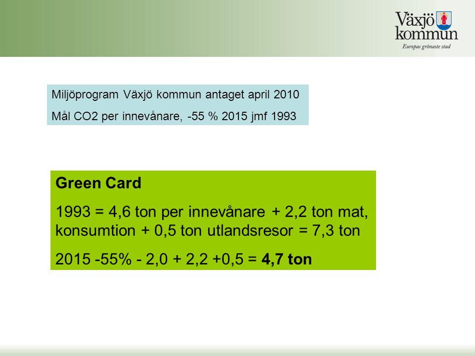 Miljöprogram Växjö kommun antaget april 2010 Mål CO2 per innevånare, -55 % 2015 jmf 1993 Green Card 1993 = 4,6 ton per innevånare + 2,2 ton mat, konsumtion + 0,5 ton utlandsresor = 7,3 ton 2015 -55% - 2,0 + 2,2 +0,5 = 4,7 ton
