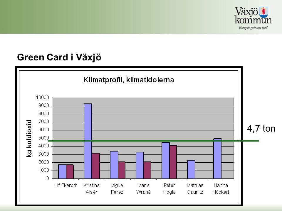 Green Card i Växjö 4,7 ton