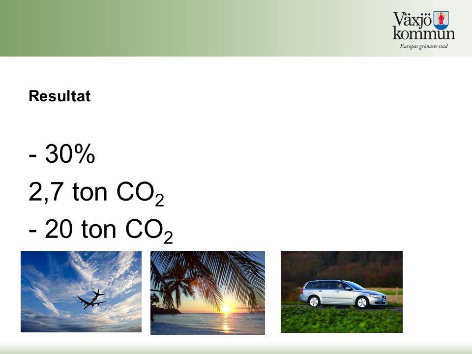 Resultat - 30% 2,7 ton CO 2 - 20 ton CO 2