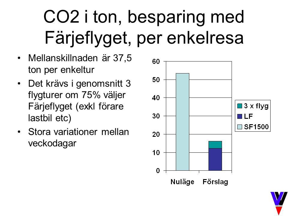 CO2 i ton, besparing med Färjeflyget, per enkelresa Mellanskillnaden är 37,5 ton per enkeltur Det krävs i genomsnitt 3 flygturer om 75% väljer Färjefl