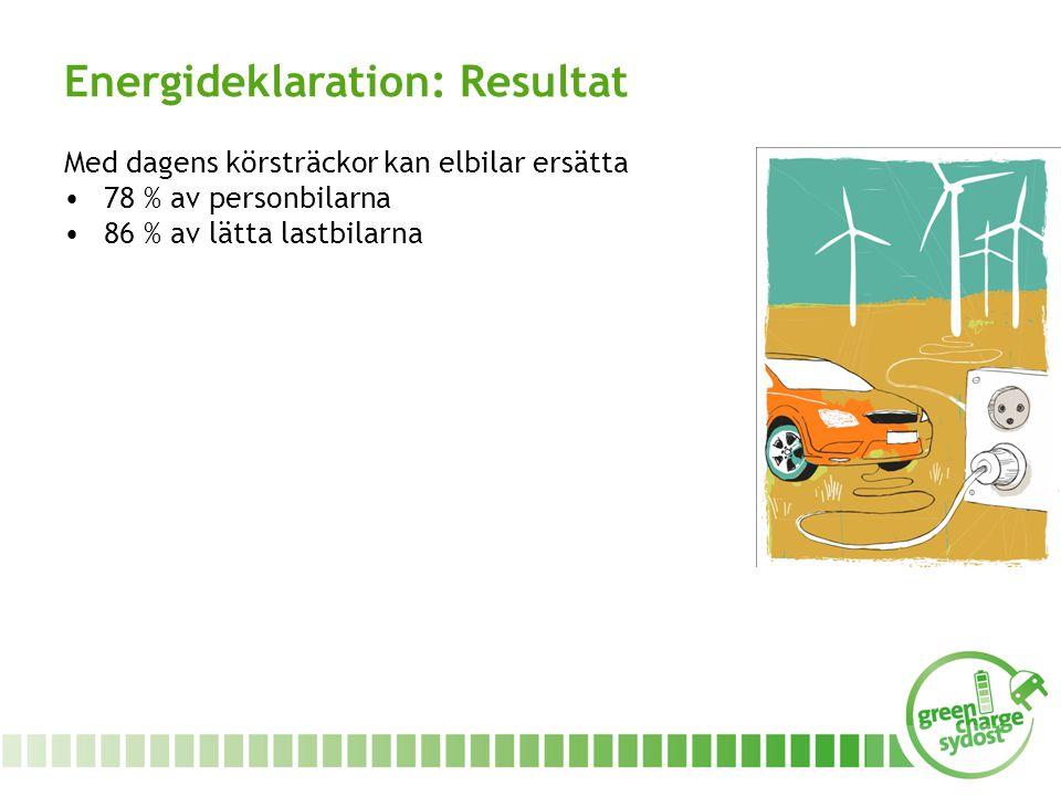 Med dagens körsträckor kan elbilar ersätta 78 % av personbilarna 86 % av lätta lastbilarna Energideklaration: Resultat