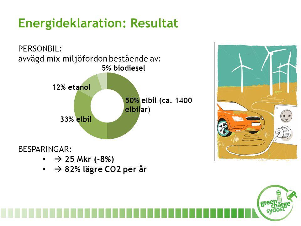 PERSONBIL: avvägd mix miljöfordon bestående av: BESPARINGAR:  25 Mkr (-8%)  82% lägre CO2 per år Energideklaration: Resultat 50% elbil (ca.