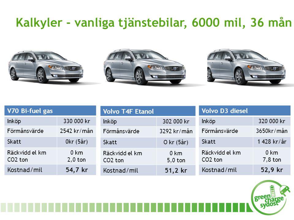 Kalkyler - vanliga tjänstebilar, 6000 mil, 36 mån V70 Bi-fuel gas Inköp330 000 kr Förmånsvärde2542 kr/mån Skatt0kr (5år) Räckvidd el km CO2 ton 0 km 2,0 ton Kostnad/mil54,7 kr Volvo T4F Etanol Inköp302 000 kr Förmånsvärde3292 kr/mån SkattO kr (5år) Räckvidd el km CO2 ton 0 km 5,0 ton Kostnad/mil51,2 kr Volvo D3 diesel Inköp320 000 kr Förmånsvärde3650kr/mån Skatt1 428 kr/år Räckvidd el km CO2 ton 0 km 7,8 ton Kostnad/mil52,9 kr