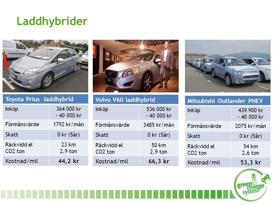 www.miljofordonsyd.se Laddhybrider Toyota Prius laddhybrid Inköp364 000 kr - 40 000 kr Förmånsvärde1792 kr/mån Skatt0 kr (5år) Räckvidd el CO2 ton 23 km 2,9 ton Kostnad/mil44,2 kr Volvo V60 laddhybrid Inköp536 000 kr - 40 000 kr Förmånsvärde3485 kr/mån Skatt0 kr (5år) Räckvidd el CO2 ton 50 km 2,9 ton Kostnad/mil66,3 kr Mitsubishi Outlander PHEV Inköp439 900 kr - 40 000 kr Förmånsvärde2075 kr/mån Skatt0 kr (5år) Räckvidd el CO2 ton 54 km 2,6 ton Kostnad/mil53,3 kr