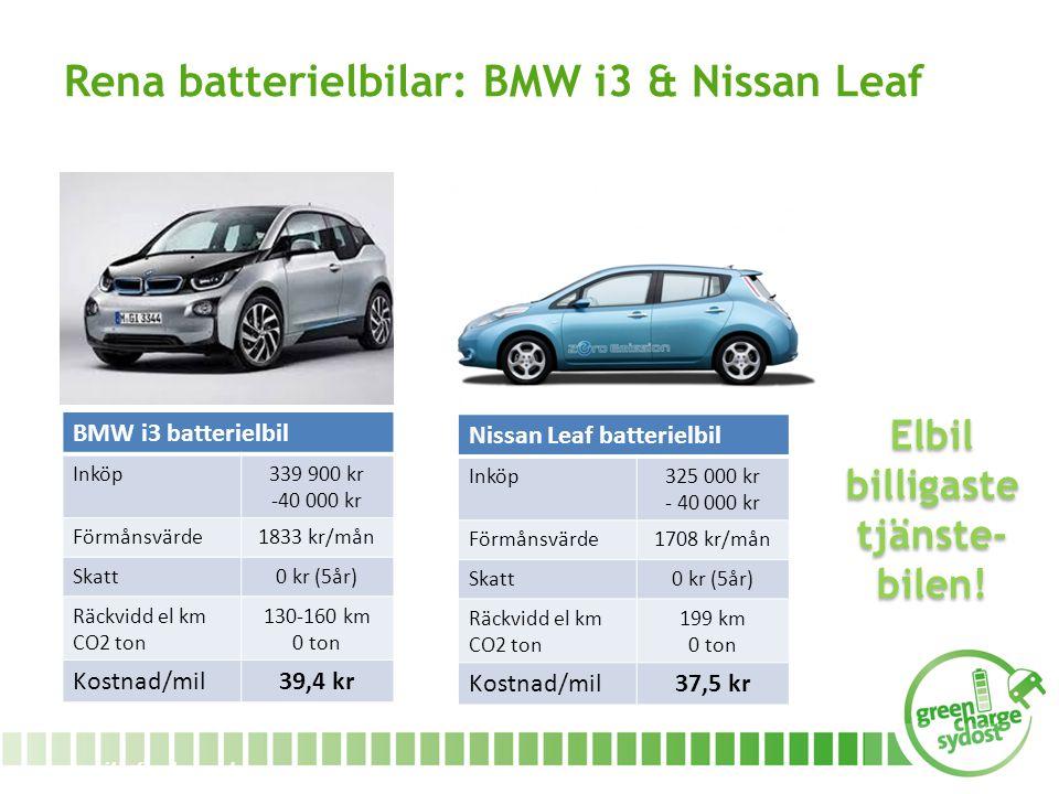 www.miljofordonsyd.se Rena batterielbilar: BMW i3 & Nissan Leaf Nissan Leaf batterielbil Inköp325 000 kr - 40 000 kr Förmånsvärde1708 kr/mån Skatt0 kr (5år) Räckvidd el km CO2 ton 199 km 0 ton Kostnad/mil37,5 kr BMW i3 batterielbil Inköp339 900 kr -40 000 kr Förmånsvärde1833 kr/mån Skatt0 kr (5år) Räckvidd el km CO2 ton 130-160 km 0 ton Kostnad/mil39,4 kr Elbil billigaste tjänste- bilen!