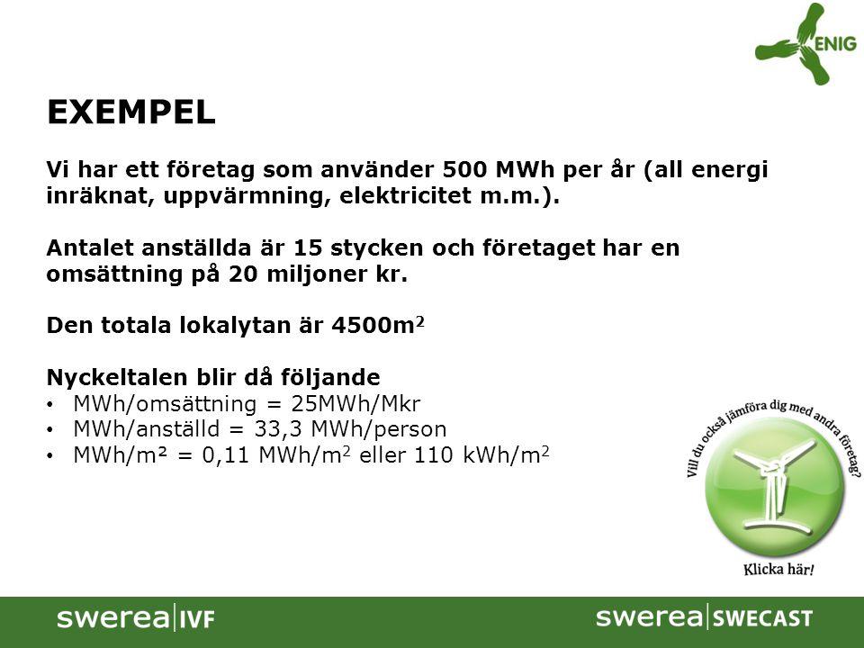 EXEMPEL Vi har ett företag som använder 500 MWh per år (all energi inräknat, uppvärmning, elektricitet m.m.). Antalet anställda är 15 stycken och före