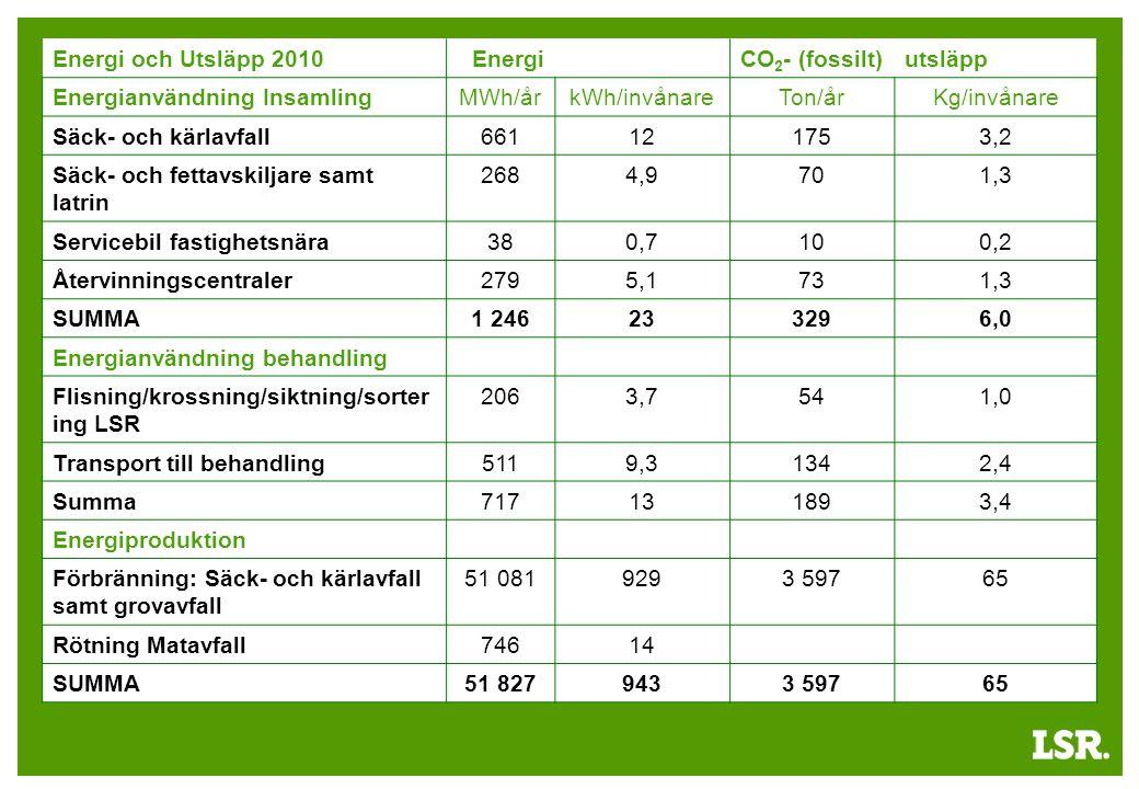 Energi och Utsläpp 2010EnergiCO 2 - (fossilt)utsläpp Energianvändning InsamlingMWh/årkWh/invånareTon/årKg/invånare Säck- och kärlavfall661121753,2 Säck- och fettavskiljare samt latrin 2684,9701,3 Servicebil fastighetsnära380,7100,2 Återvinningscentraler2795,1731,3 SUMMA1 246233296,0 Energianvändning behandling Flisning/krossning/siktning/sorter ing LSR 2063,7541,0 Transport till behandling5119,31342,4 Summa717131893,4 Energiproduktion Förbränning: Säck- och kärlavfall samt grovavfall 51 0819293 59765 Rötning Matavfall74614 SUMMA51 8279433 59765