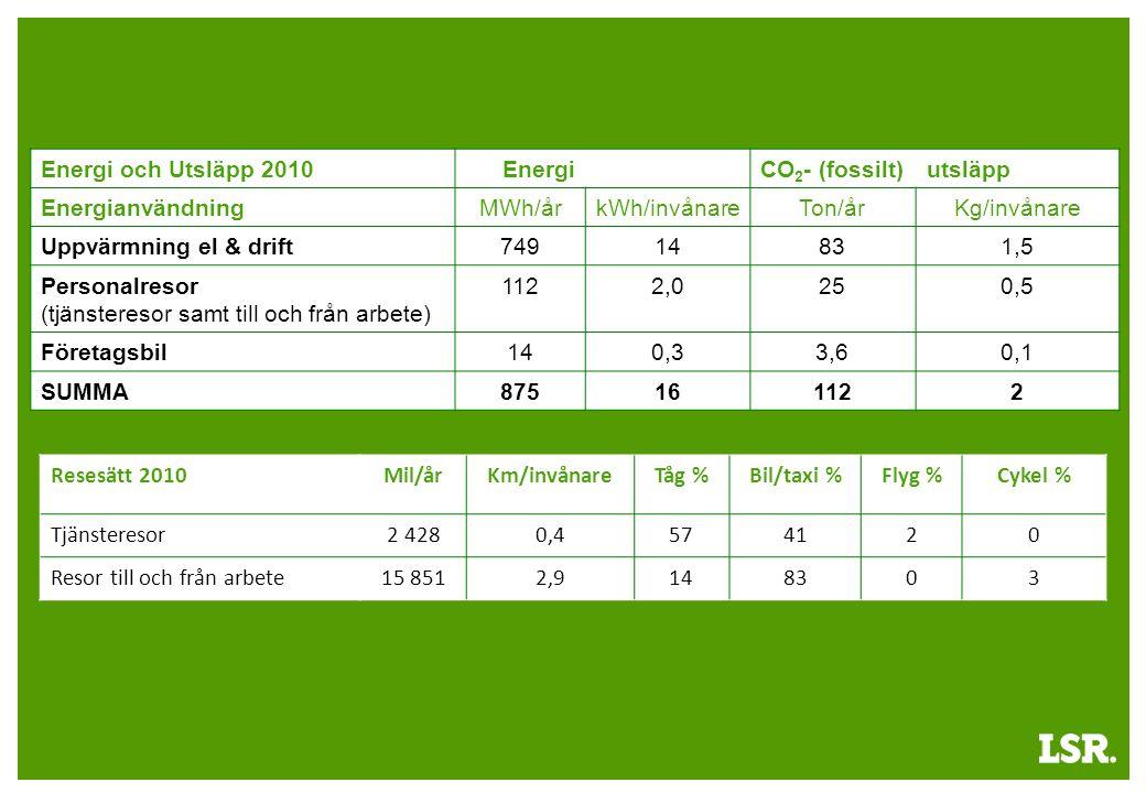 Energi och Utsläpp 2010EnergiCO 2 - (fossilt)utsläpp EnergianvändningMWh/årkWh/invånareTon/årKg/invånare Uppvärmning el & drift74914831,5 Personalresor (tjänsteresor samt till och från arbete) 1122,0250,5 Företagsbil140,33,60,1 SUMMA875161122 Resesätt 2010Mil/årKm/invånareTåg %Bil/taxi %Flyg %Cykel % Tjänsteresor2 4280,4574120 Resor till och från arbete15 8512,9148303