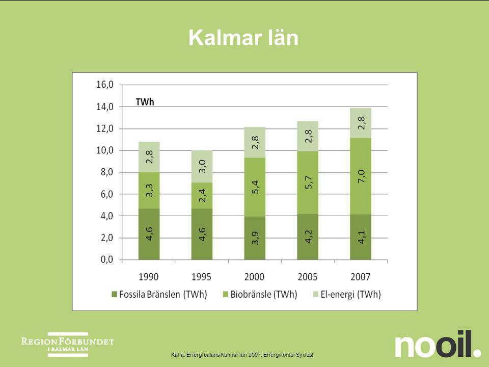 Kalmar län Källa: Energibalans Kalmar län 2007, Energikontor Sydost