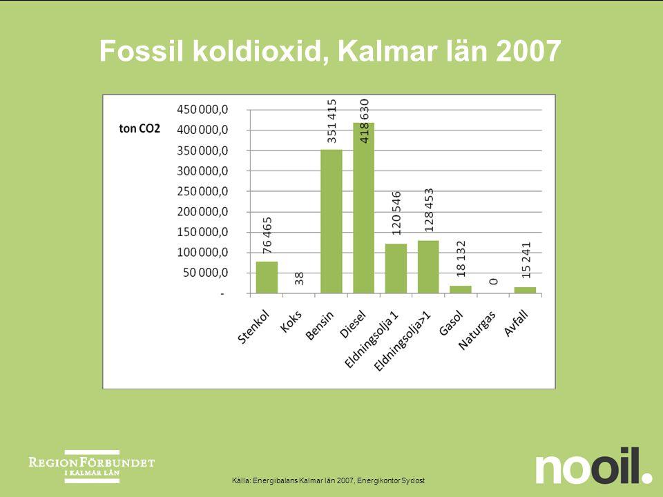 Fossil koldioxid, Kalmar län 2007 Källa: Energibalans Kalmar län 2007, Energikontor Sydost
