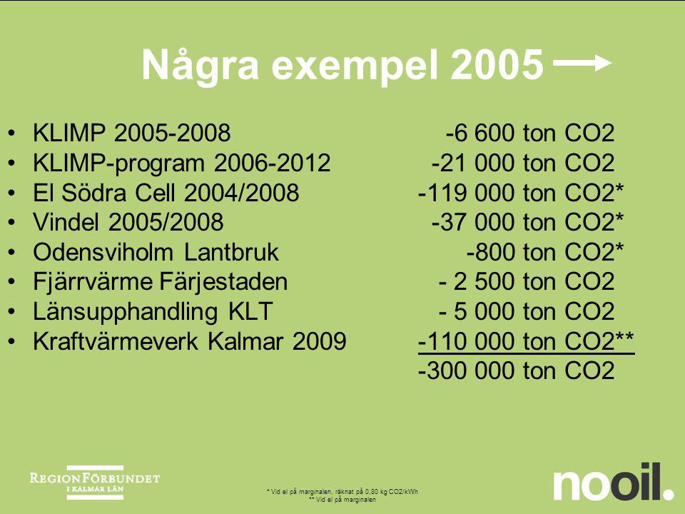 Några exempel 2005 KLIMP 2005-2008 -6 600 ton CO2 KLIMP-program 2006-2012 -21 000 ton CO2 El Södra Cell 2004/2008-119 000 ton CO2* Vindel 2005/2008 -37 000 ton CO2* Odensviholm Lantbruk -800 ton CO2* Fjärrvärme Färjestaden - 2 500 ton CO2 Länsupphandling KLT - 5 000 ton CO2 Kraftvärmeverk Kalmar 2009 -110 000 ton CO2** -300 000 ton CO2 * Vid el på marginalen, räknat på 0,80 kg CO2/kWh ** Vid el på marginalen