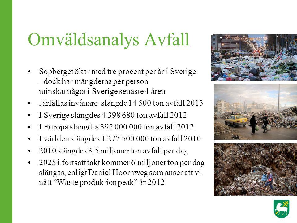 Omväldsanalys Avfall Sopberget ökar med tre procent per år i Sverige - dock har mängderna per person minskat något i Sverige senaste 4 åren Järfällas