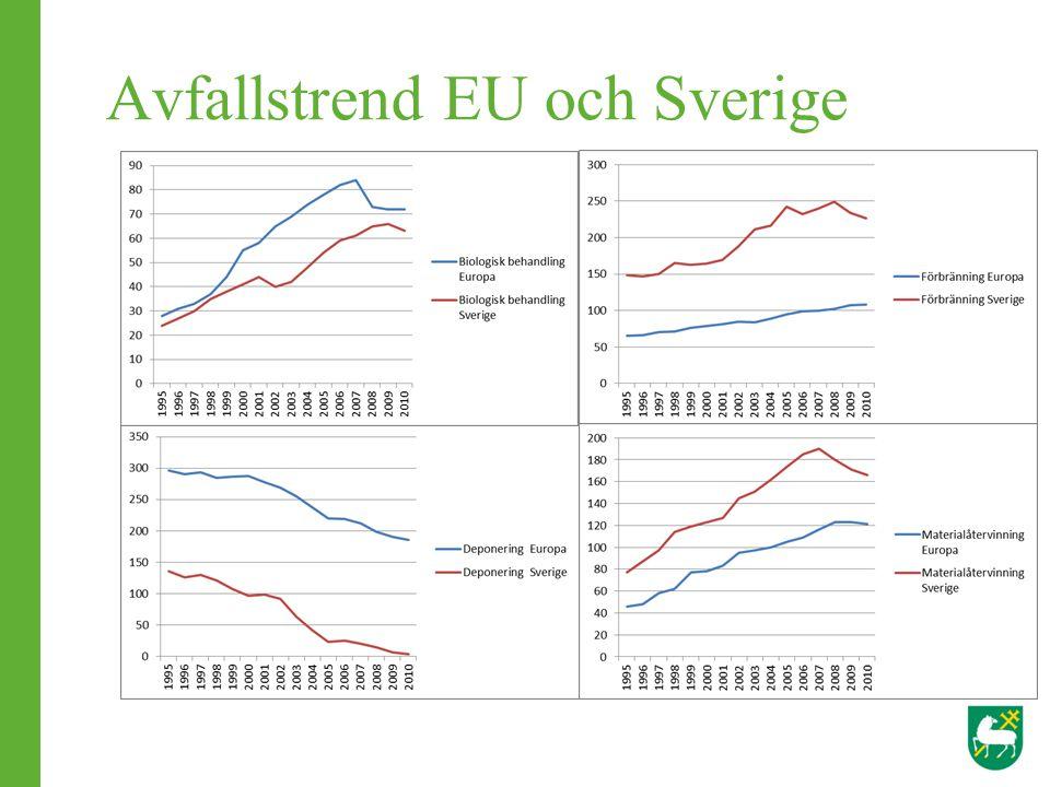 Avfallstrend EU och Sverige