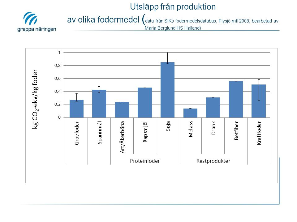 Utsläpp från produktion av olika fodermedel ( data från SIKs fodermedelsdatabas, Flysjö mfl 2008, bearbetad av Maria Berglund HS Halland)