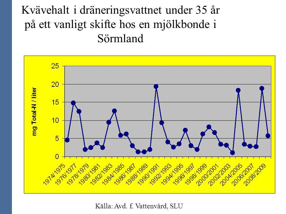 Kvävehalt i dräneringsvattnet under 35 år på ett vanligt skifte hos en mjölkbonde i Sörmland Källa: Avd. f. Vattenvård, SLU