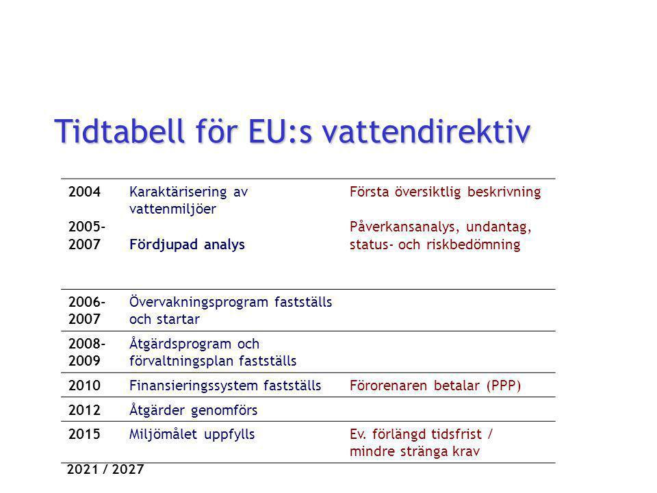 Tidtabell för EU:s vattendirektiv 2004 2005- 2007 Karaktärisering av vattenmiljöer Fördjupad analys Första översiktlig beskrivning Påverkansanalys, undantag, status- och riskbedömning 2006- 2007 Övervakningsprogram fastställs och startar 2008- 2009 Åtgärdsprogram och förvaltningsplan fastställs 2010Finansieringssystem fastställsFörorenaren betalar (PPP) 2012Åtgärder genomförs 2015Miljömålet uppfyllsEv.