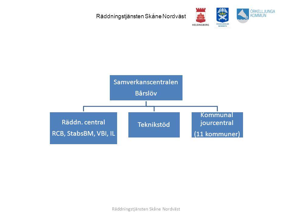 Räddningstjänsten Skåne Nordväst Samverkanscentralen Bårslöv Räddn. central RCB, StabsBM, VBI, IL Teknikstöd Kommunal jourcentral (11 kommuner)
