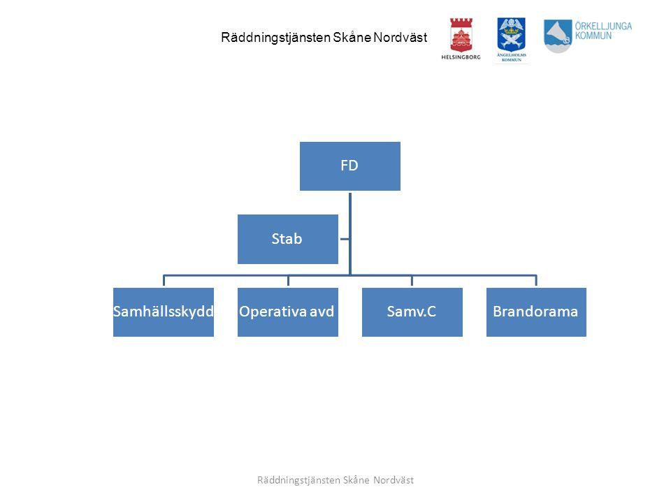 Räddningstjänsten Skåne Nordväst Ekonomi Personal/HR Kansli Kommunikation Analys Olycksutvärdering Verksamhetsstöd Stab
