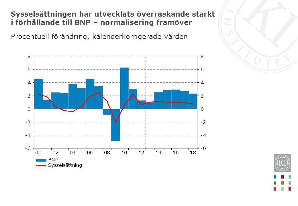 Sysselsättningen har utvecklats överraskande starkt i förhållande till BNP – normalisering framöver Procentuell förändring, kalenderkorrigerade värden