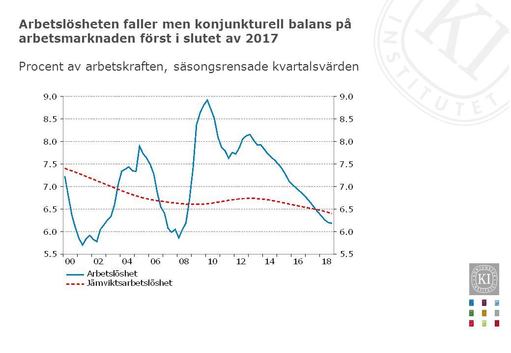 Arbetslösheten faller men konjunkturell balans på arbetsmarknaden först i slutet av 2017 Procent av arbetskraften, säsongsrensade kvartalsvärden