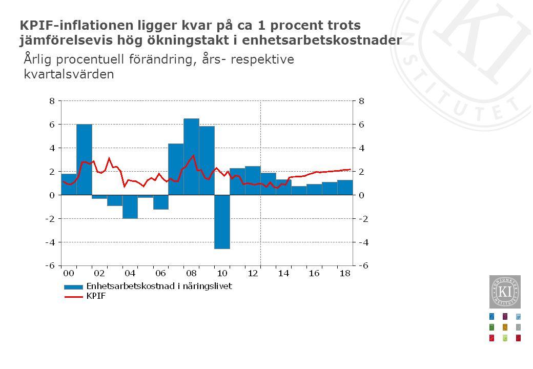 KPIF-inflationen ligger kvar på ca 1 procent trots jämförelsevis hög ökningstakt i enhetsarbetskostnader Årlig procentuell förändring, års- respektive kvartalsvärden
