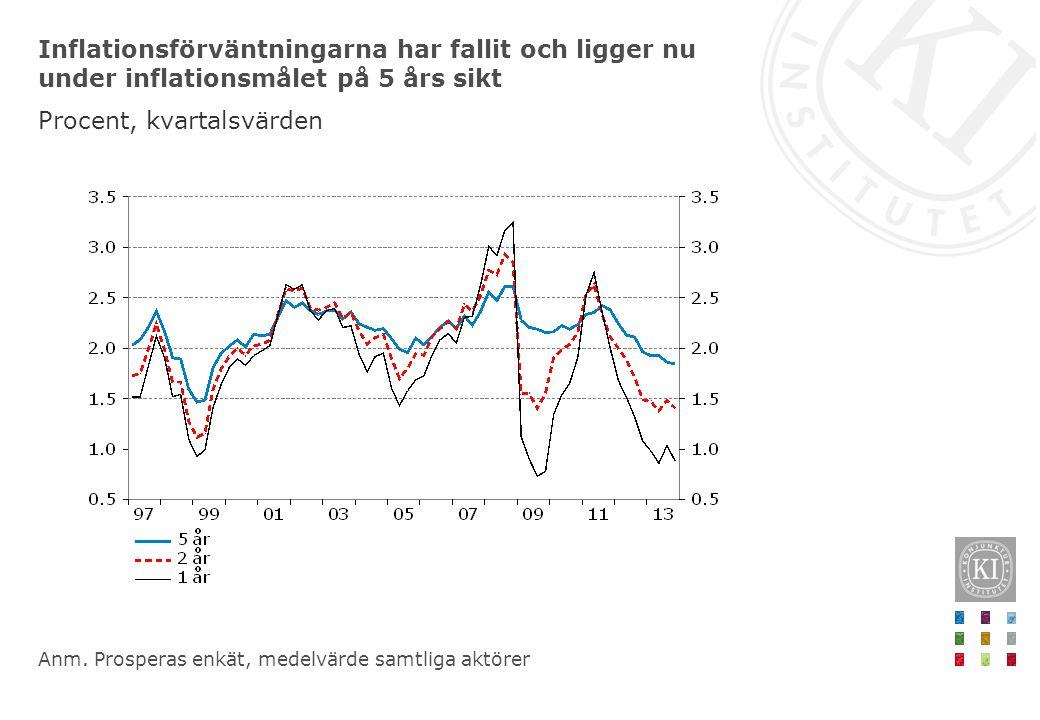 Inflationsförväntningarna har fallit och ligger nu under inflationsmålet på 5 års sikt Procent, kvartalsvärden Anm.