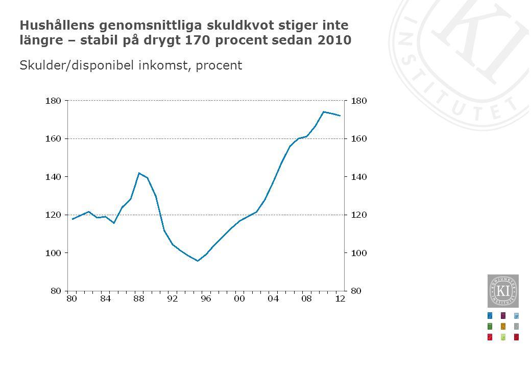 Hushållens genomsnittliga skuldkvot stiger inte längre – stabil på drygt 170 procent sedan 2010 Skulder/disponibel inkomst, procent