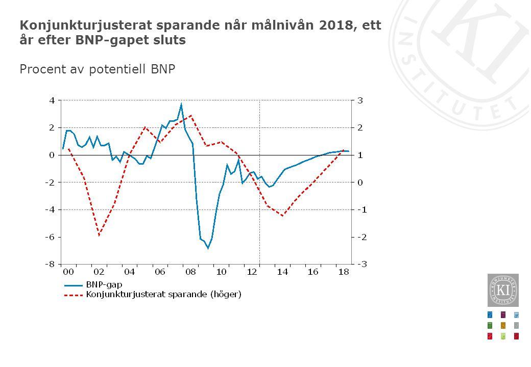 Konjunkturjusterat sparande når målnivån 2018, ett år efter BNP-gapet sluts Procent av potentiell BNP