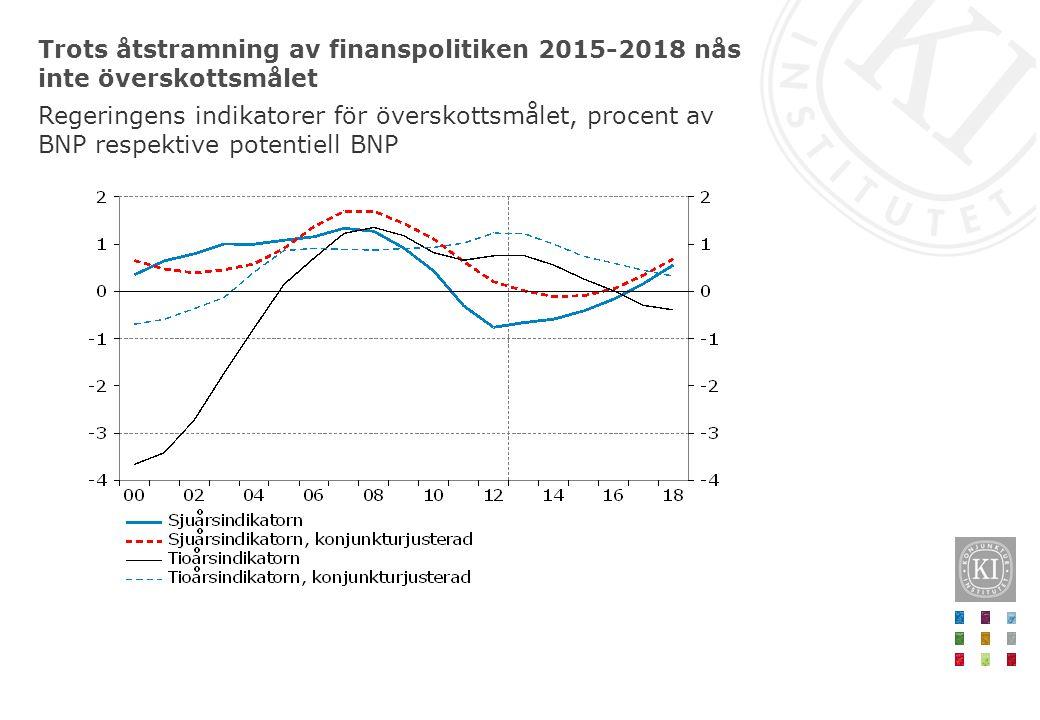 Trots åtstramning av finanspolitiken 2015-2018 nås inte överskottsmålet Regeringens indikatorer för överskottsmålet, procent av BNP respektive potentiell BNP