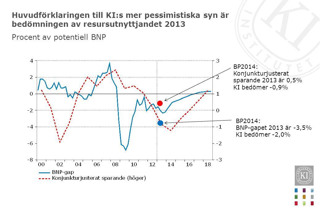 Huvudförklaringen till KI:s mer pessimistiska syn är bedömningen av resursutnyttjandet 2013 Procent av potentiell BNP BP2014: Konjunkturjusterat sparande 2013 är 0,5% KI bedömer -0,9% BP2014: BNP-gapet 2013 är -3,5% KI bedömer -2,0%