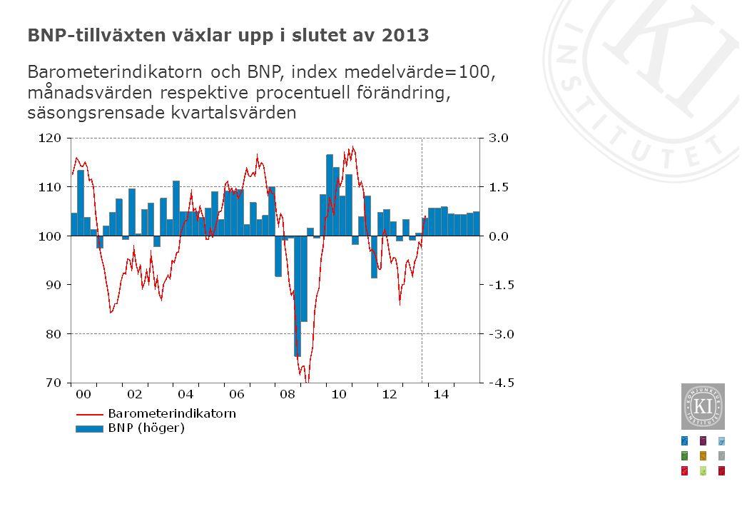 BNP-tillväxten växlar upp i slutet av 2013 Barometerindikatorn och BNP, index medelvärde=100, månadsvärden respektive procentuell förändring, säsongsrensade kvartalsvärden