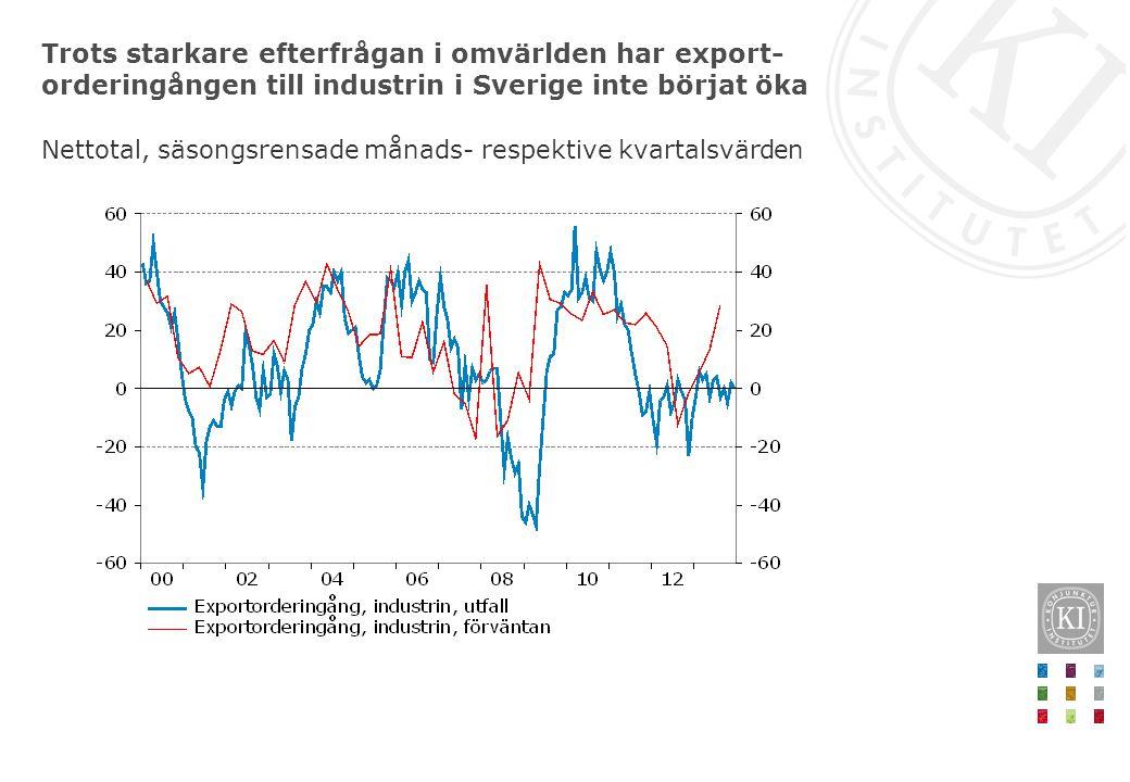 Trots starkare efterfrågan i omvärlden har export- orderingången till industrin i Sverige inte börjat öka Nettotal, säsongsrensade månads- respektive kvartalsvärden