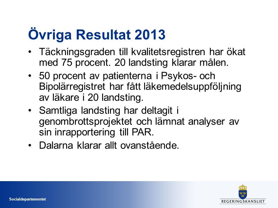 Socialdepartementet Övriga Resultat 2013 Täckningsgraden till kvalitetsregistren har ökat med 75 procent.
