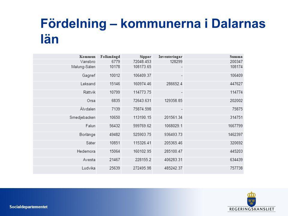Socialdepartementet Fördelning – kommunerna i Dalarnas län KommunFolkmängdSipparInventeringarSumma Vansbro677972048.453128299200347 Malung-Sälen10178108173.65-108174 Gagnef10012106409.37-106409 Leksand15146160974.46286652.4447627 Rättvik10799114773.75-114774 Orsa683572643.631129358.85202002 Älvdalen713975874.598-75875 Smedjebacken10650113190.15201561.34314751 Falun56432599769.621068029.11667799 Borlänge49482525903.75936493.731462397 Säter10851115326.41205365.46320692 Hedemora15064160102.95285100.47445203 Avesta21467228155.2406283.31634439 Ludvika25639272495.98485242.37757738