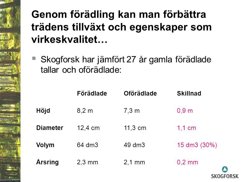 Genom förädling kan man förbättra trädens tillväxt och egenskaper som virkeskvalitet…  Skogforsk har jämfört 27 år gamla förädlade tallar och oförädlade: FörädladeOförädladeSkillnad Höjd8,2 m7,3 m0,9 m Diameter12,4 cm11,3 cm1,1 cm Volym64 dm349 dm315 dm3 (30%) Årsring2,3 mm2,1 mm0,2 mm