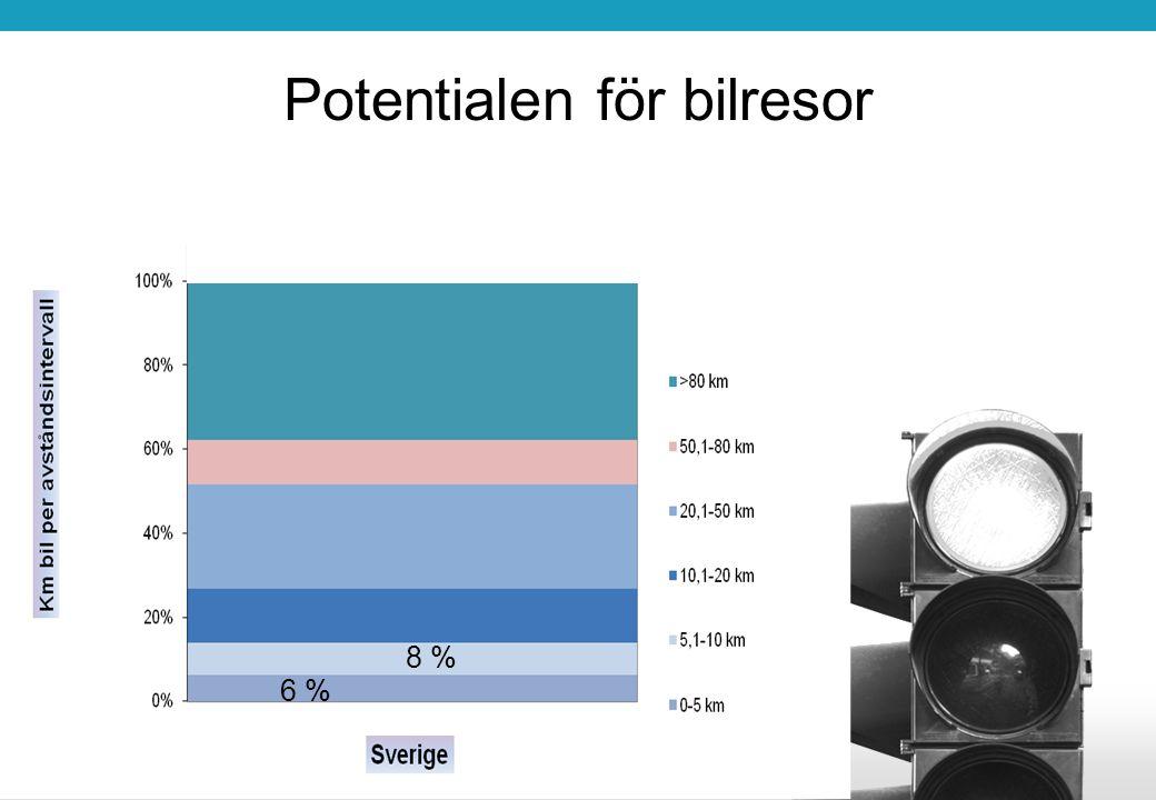Potentialen för bilresor 6 % 8 %
