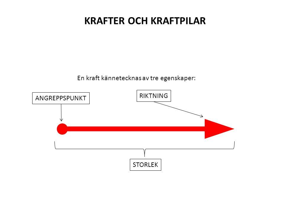 En kraft kännetecknas av tre egenskaper: RIKTNING STORLEK ANGREPPSPUNKT KRAFTER OCH KRAFTPILAR