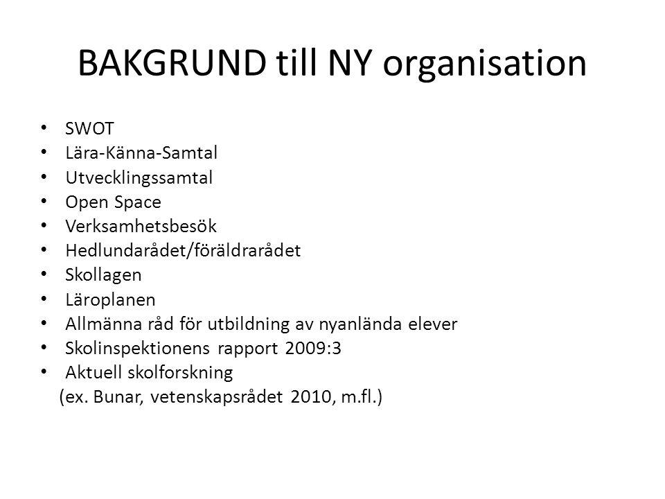 BAKGRUND till NY organisation SWOT Lära-Känna-Samtal Utvecklingssamtal Open Space Verksamhetsbesök Hedlundarådet/föräldrarådet Skollagen Läroplanen Al