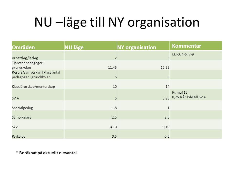 NU –läge till NY organisation OmrådenNU lägeNY organisation Kommentar Arbetslag/lärlag23 f.kl-3, 4-6, 7-9 Tjänster pedagoger i grundskolan11.4512,55 R