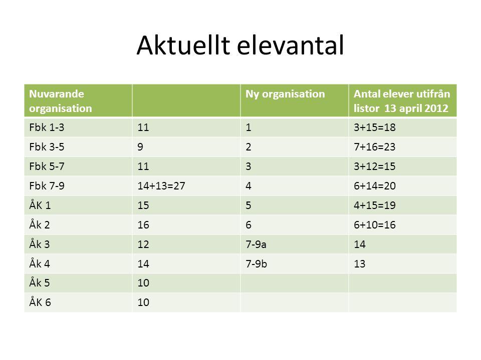 Aktuellt elevantal Nuvarande organisation Ny organisationAntal elever utifrån listor 13 april 2012 Fbk 1-31113+15=18 Fbk 3-5927+16=23 Fbk 5-71133+12=1
