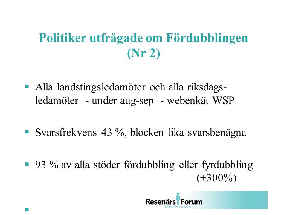 Politiker utfrågade om Fördubblingen (Nr 2)  Alla landstingsledamöter och alla riksdags- ledamöter - under aug-sep - webenkät WSP  Svarsfrekvens 43 %, blocken lika svarsbenägna  93 % av alla stöder fördubbling eller fyrdubbling (+300%) 