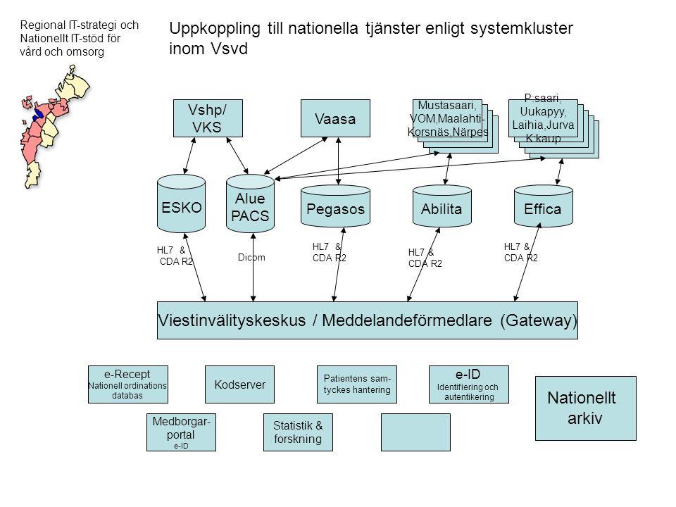 Regional IT-strategi och Nationellt IT-stöd för vård och omsorg Viestinvälityskeskus / Meddelandeförmedlare (Gateway) P:saari, Uukapyy, Laihia,Jurva K